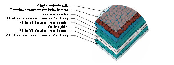 Materiál struktura