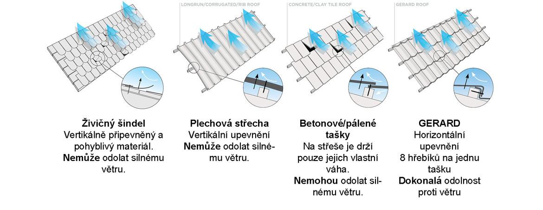 Jedinečný horizontální upevňovací systém GERARD.
